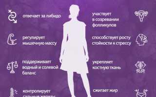 Как вырабатывать тестостерон: у мужчин, у женщин, в организме